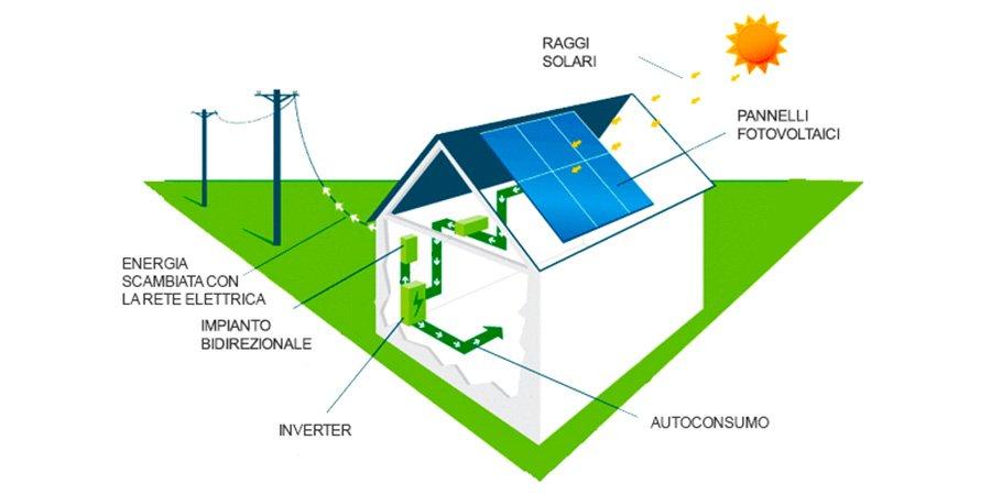 Schema impianto fotovoltaico